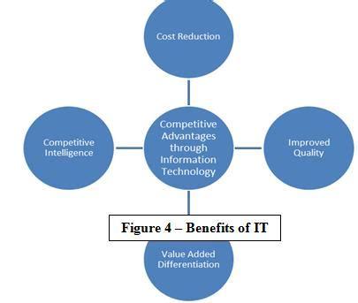 Advantages doing research proposal